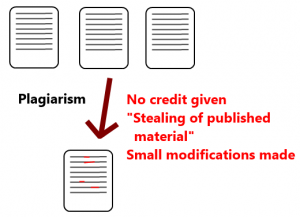 A diagram to explain plagiarism. Image: Carrot Lord