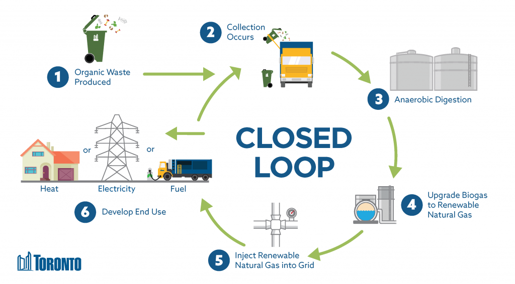 """A """"closed loop"""" infographic that shows how organic waste goes from collection to anaerobic digestion to become fuel."""